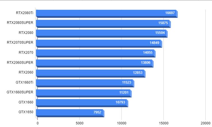 グラフィックボード性能表20191202