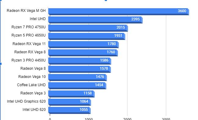 モバイルノート向けCPU内臓GPU性能表202010291